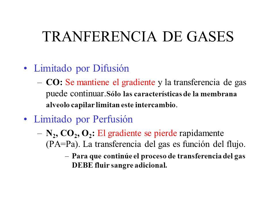 TRANFERENCIA DE GASES Limitado por Difusión Limitado por Perfusión