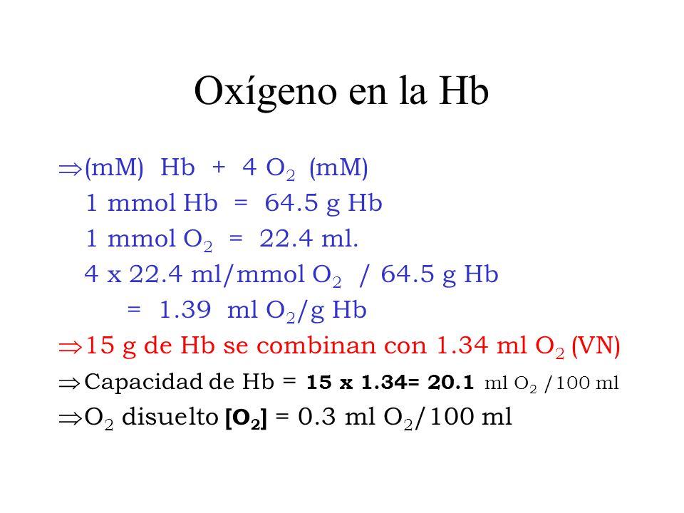 Oxígeno en la Hb (mM) Hb + 4 O2 (mM) 1 mmol Hb = 64.5 g Hb