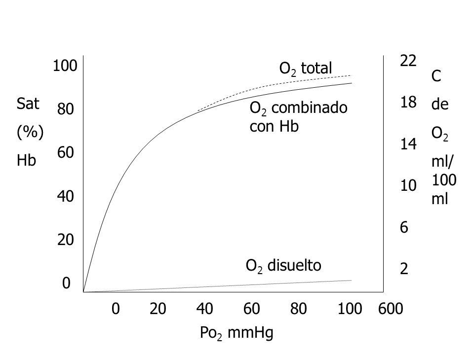 22 18. 14. 10. 6. 2. O2 total. 100. 80. 60. 40. 20. C. de. O2. ml/100ml. Sat. (%) Hb.