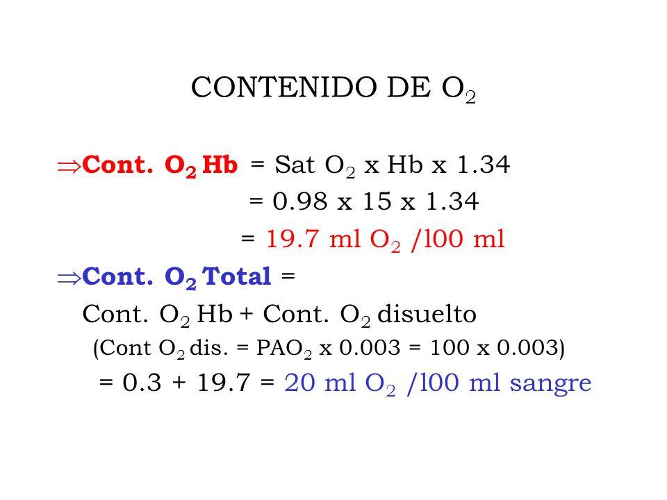 CONTENIDO DE O2 Cont. O2 Hb = Sat O2 x Hb x 1.34 = 0.98 x 15 x 1.34