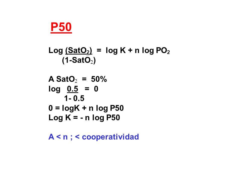 P50 Log (SatO2) = log K + n log PO2 (1-SatO2) A SatO2 = 50%