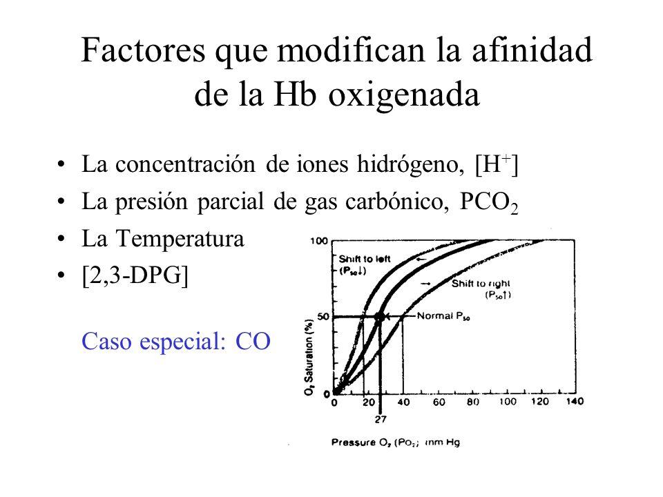 Factores que modifican la afinidad de la Hb oxigenada