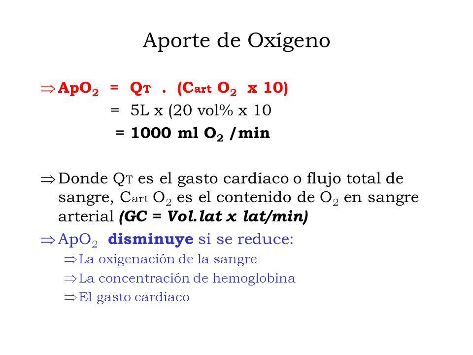Aporte de Oxígeno ApO2 = QT . (Cart O2 x 10) = 5L x (20 vol% x 10