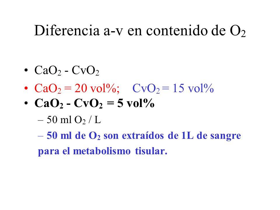 Diferencia a-v en contenido de O2