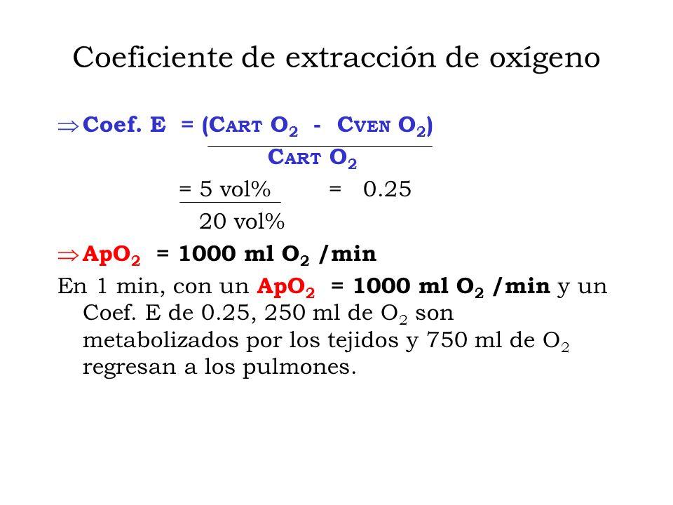 Coeficiente de extracción de oxígeno