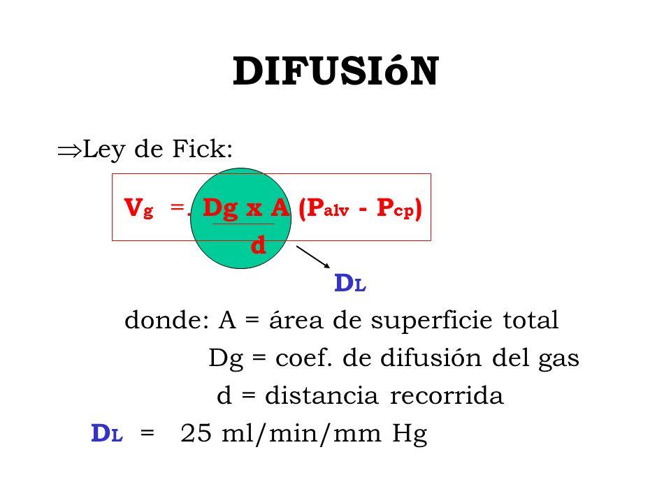 DIFUSIóN Ley de Fick: Vg =. Dg x A (Palv - Pcp) d DL