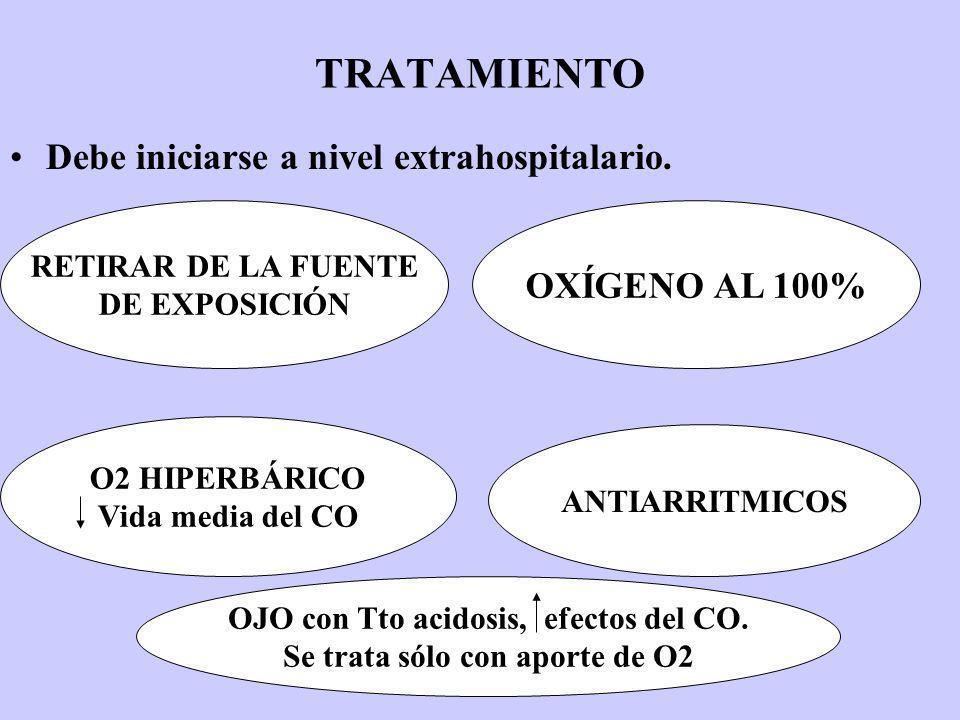 OJO con Tto acidosis, efectos del CO. Se trata sólo con aporte de O2
