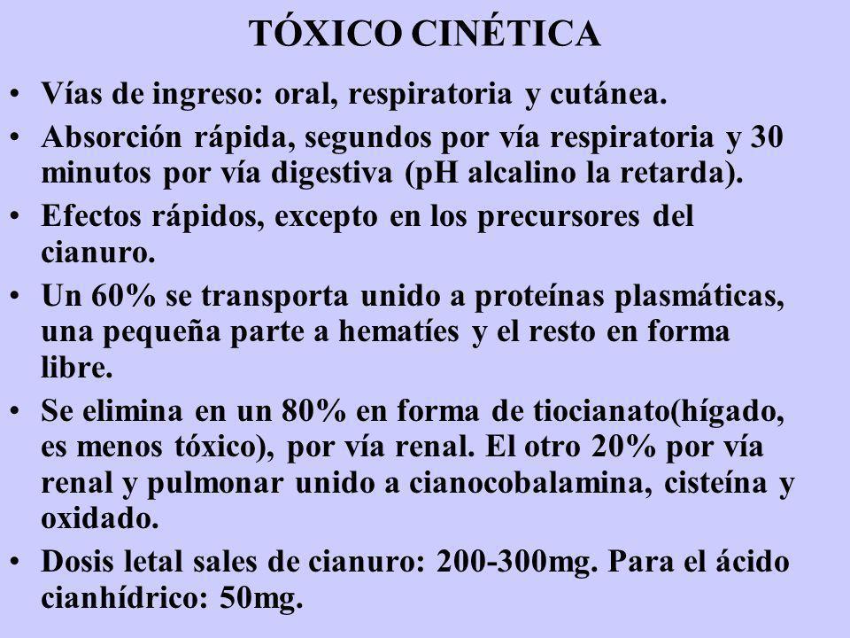 TÓXICO CINÉTICA Vías de ingreso: oral, respiratoria y cutánea.