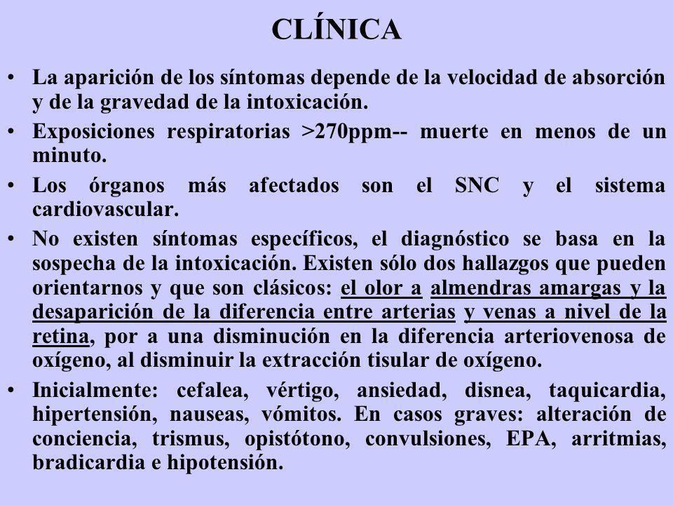 CLÍNICA La aparición de los síntomas depende de la velocidad de absorción y de la gravedad de la intoxicación.