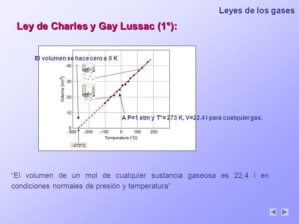 Ley de Charles y Gay Lussac (1°):
