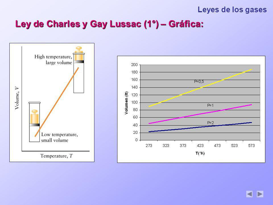 Ley de Charles y Gay Lussac (1°) – Gráfica: