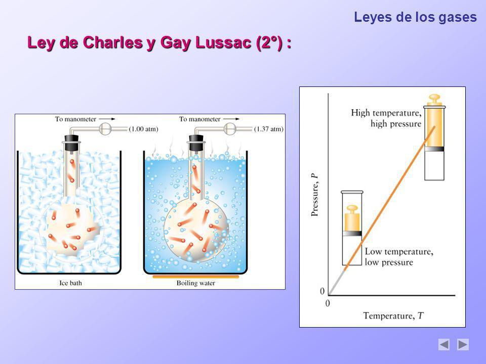 Ley de Charles y Gay Lussac (2°) :