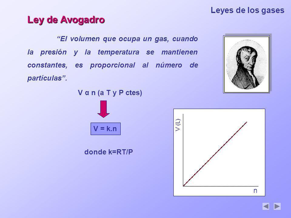 Ley de Avogadro Leyes de los gases