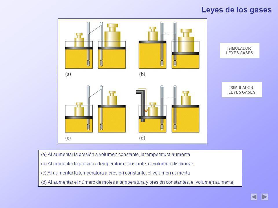 Leyes de los gases SIMULADOR. LEYES GASES. SIMULADOR. LEYES GASES.