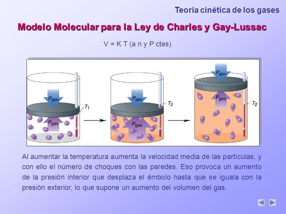 Modelo Molecular para la Ley de Charles y Gay-Lussac