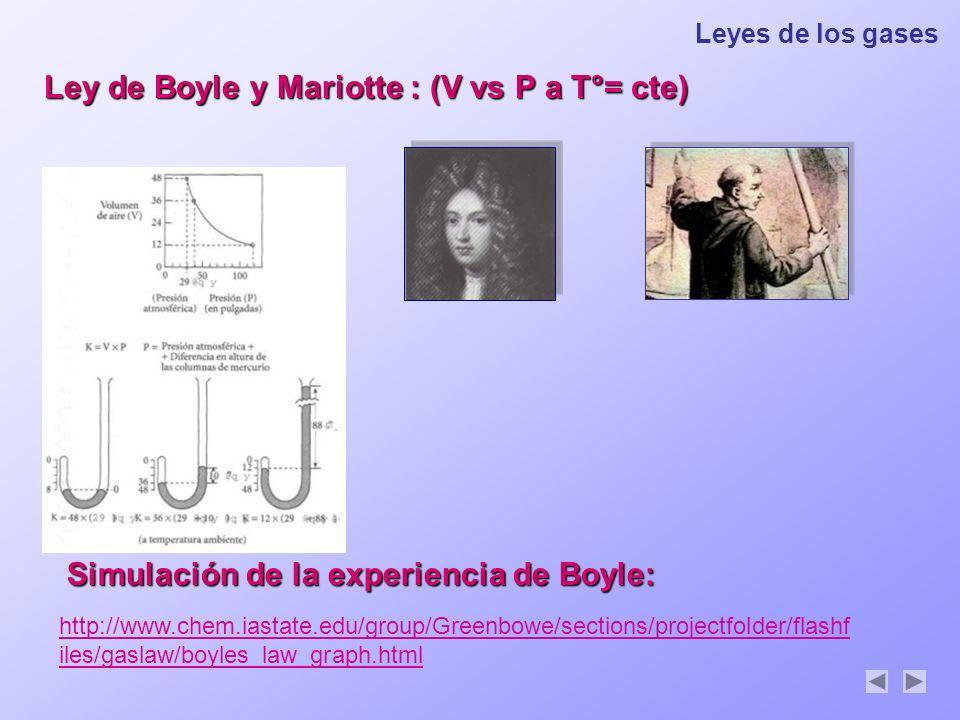 Ley de Boyle y Mariotte : (V vs P a T°= cte)