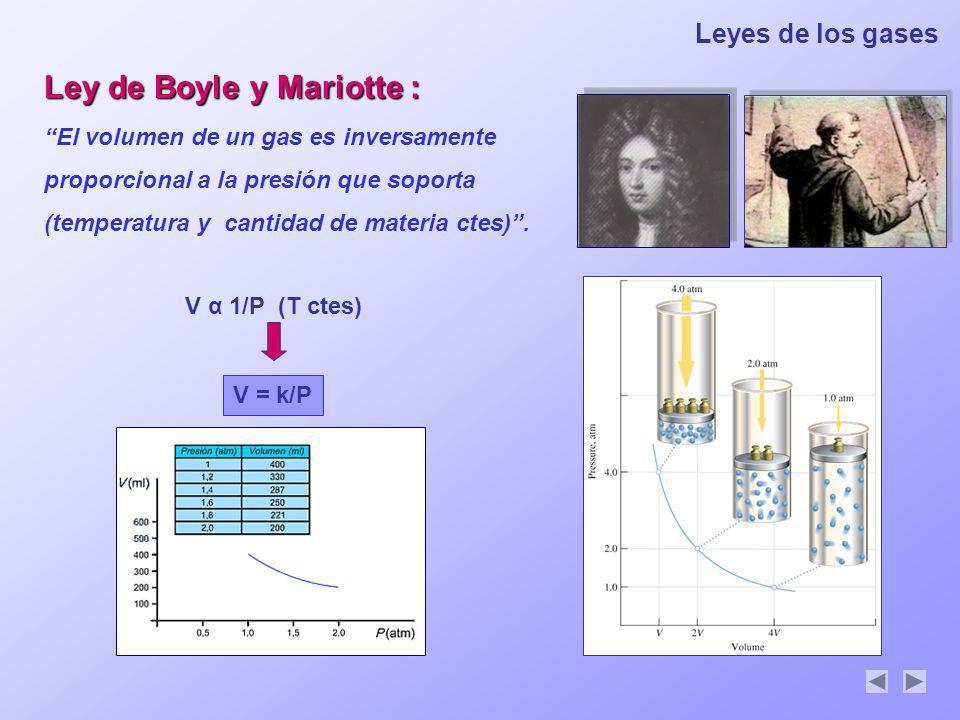 Ley de Boyle y Mariotte :