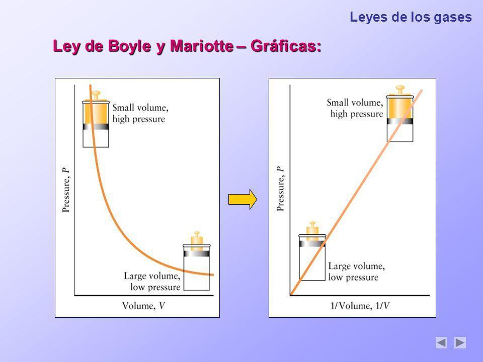 Ley de Boyle y Mariotte – Gráficas: