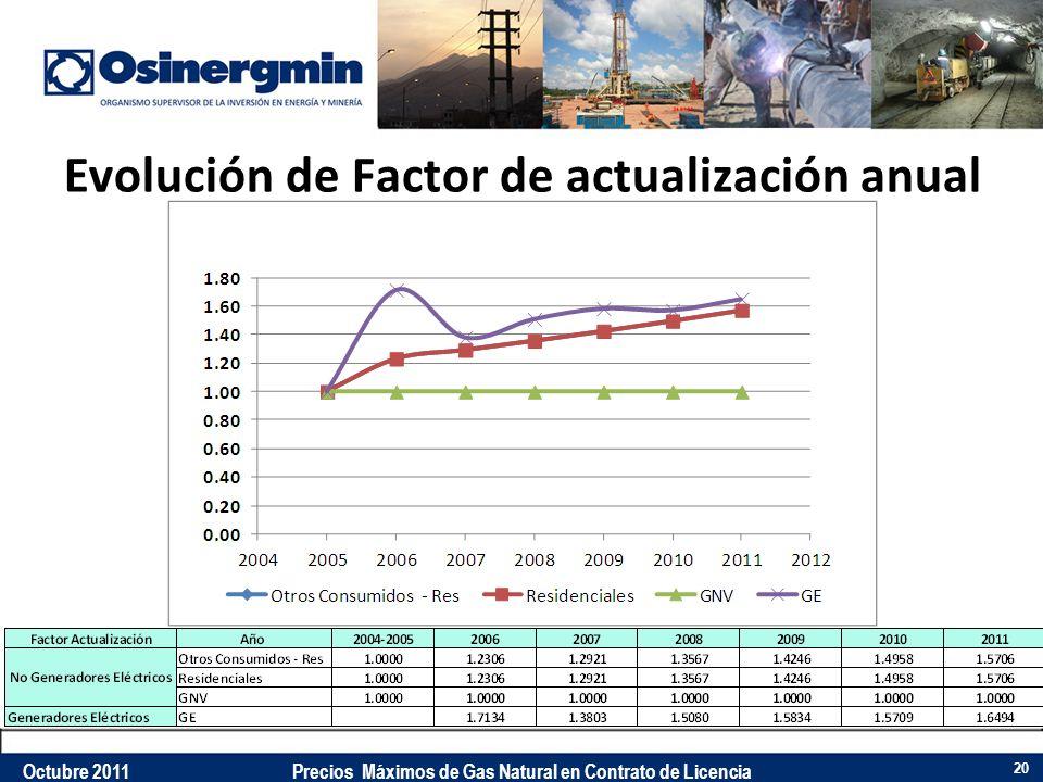 Evolución de Factor de actualización anual