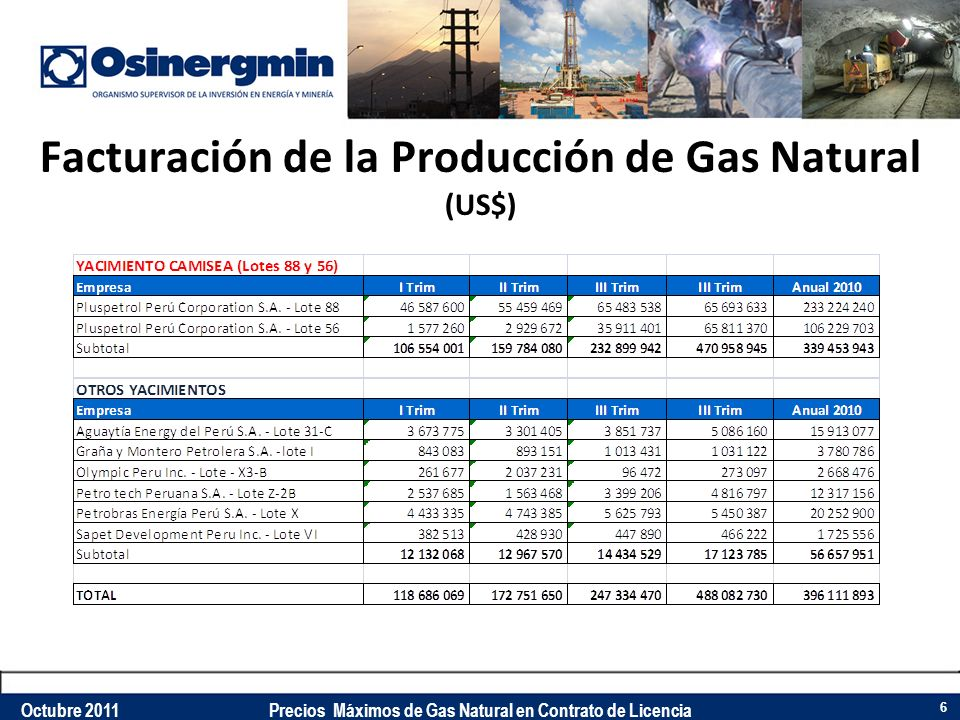 Facturación de la Producción de Gas Natural (US$)