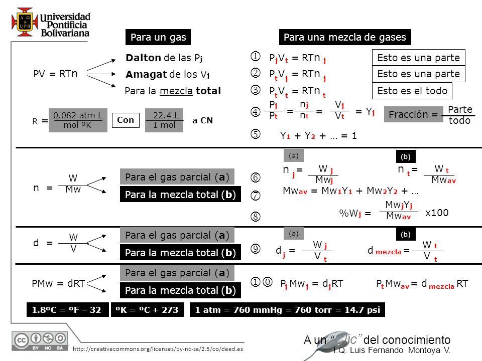 j k l m n o p q r ji n = n = Para un gas Para una mezcla de gases