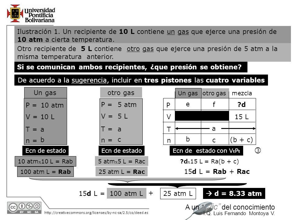 Ilustración 1. Un recipiente de 10 L contiene un gas que ejerce una presión de 10 atm a cierta temperatura.