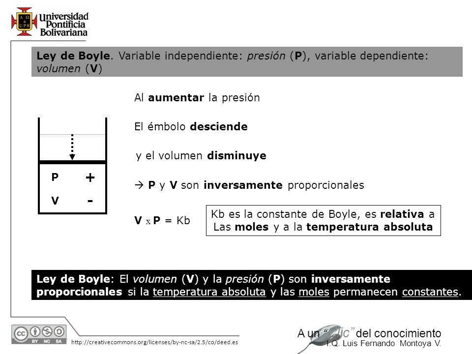 Ley de Boyle. Variable independiente: presión (P), variable dependiente: volumen (V)