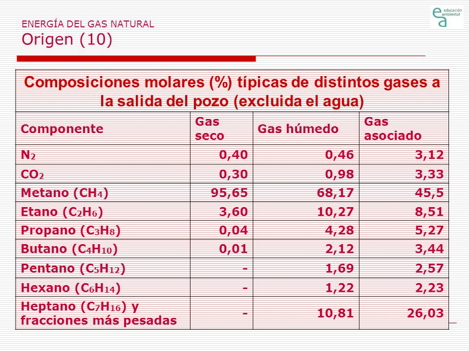 ENERGÍA DEL GAS NATURAL Origen (10)