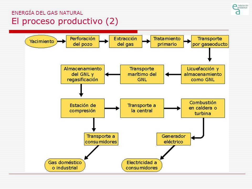 ENERGÍA DEL GAS NATURAL El proceso productivo (2)