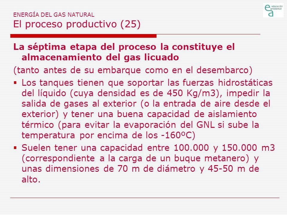 ENERGÍA DEL GAS NATURAL El proceso productivo (25)