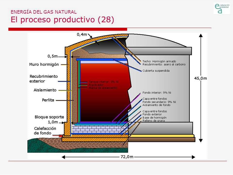 ENERGÍA DEL GAS NATURAL El proceso productivo (28)