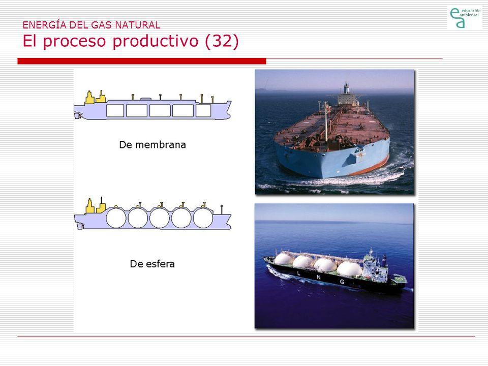ENERGÍA DEL GAS NATURAL El proceso productivo (32)