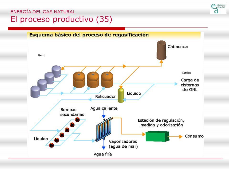 ENERGÍA DEL GAS NATURAL El proceso productivo (35)