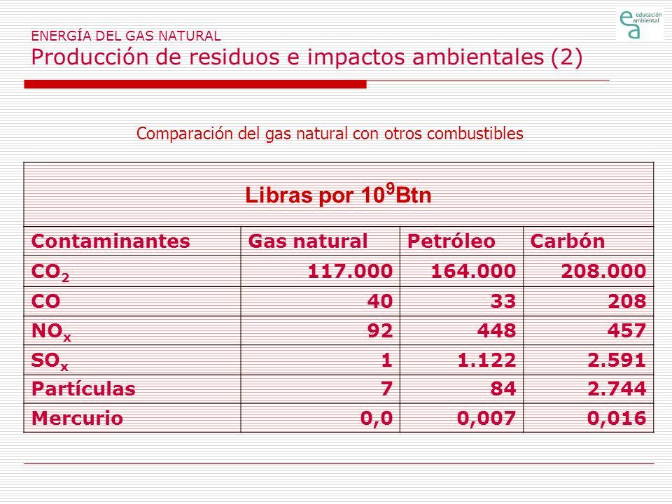 Comparación del gas natural con otros combustibles