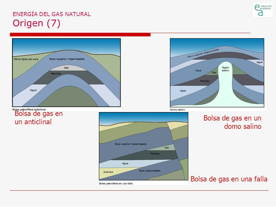 ENERGÍA DEL GAS NATURAL Origen (7)