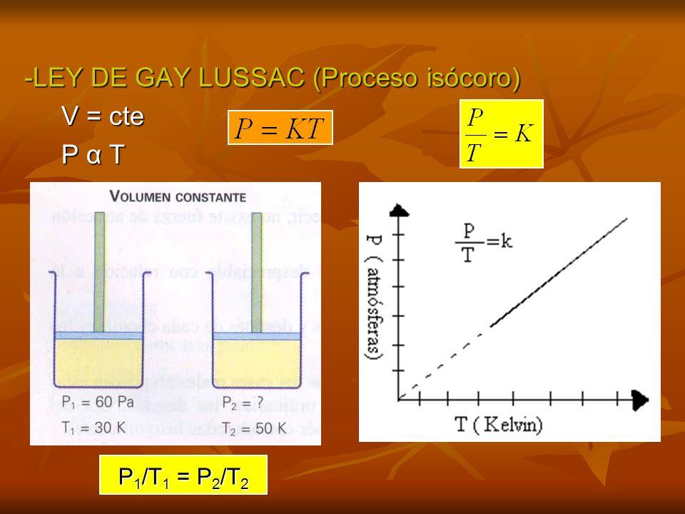 -LEY DE GAY LUSSAC (Proceso isócoro) V = cte P α T