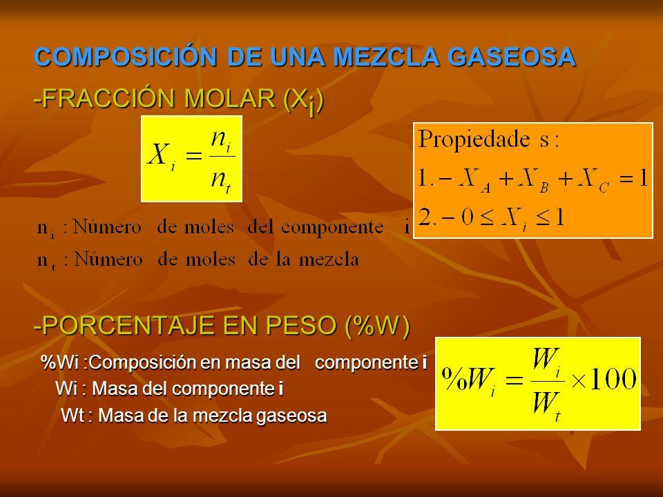 COMPOSICIÓN DE UNA MEZCLA GASEOSA -FRACCIÓN MOLAR (Xi)