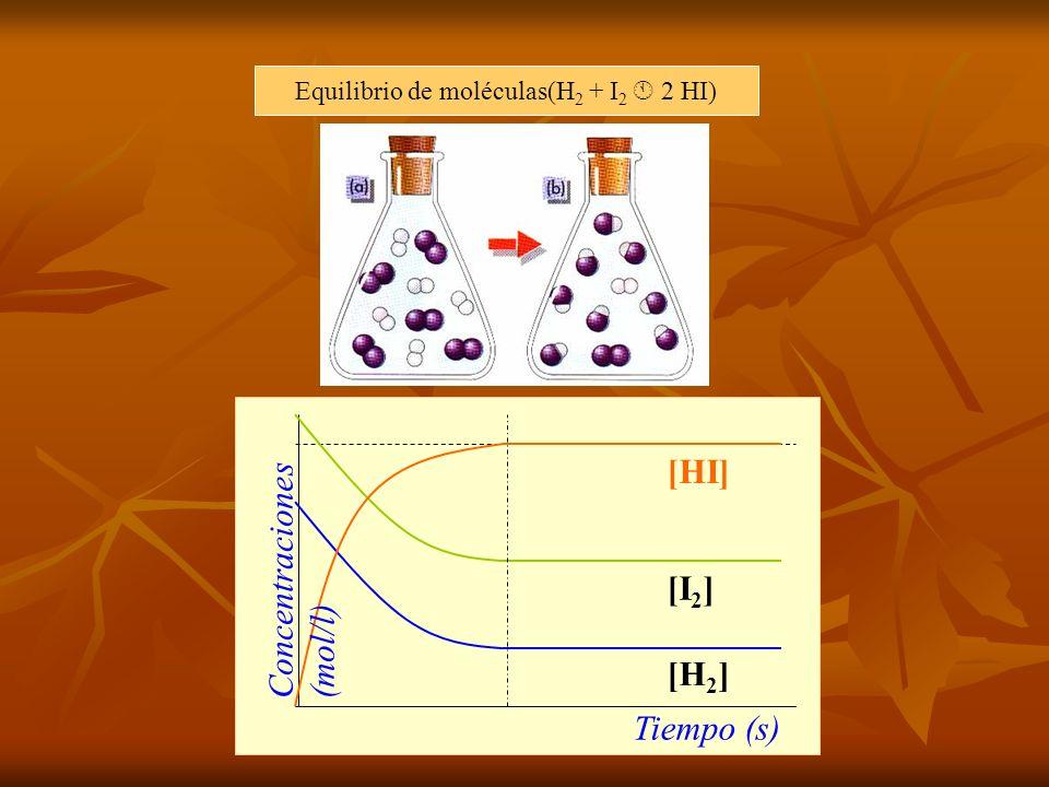 Equilibrio de moléculas(H2 + I2  2 HI)