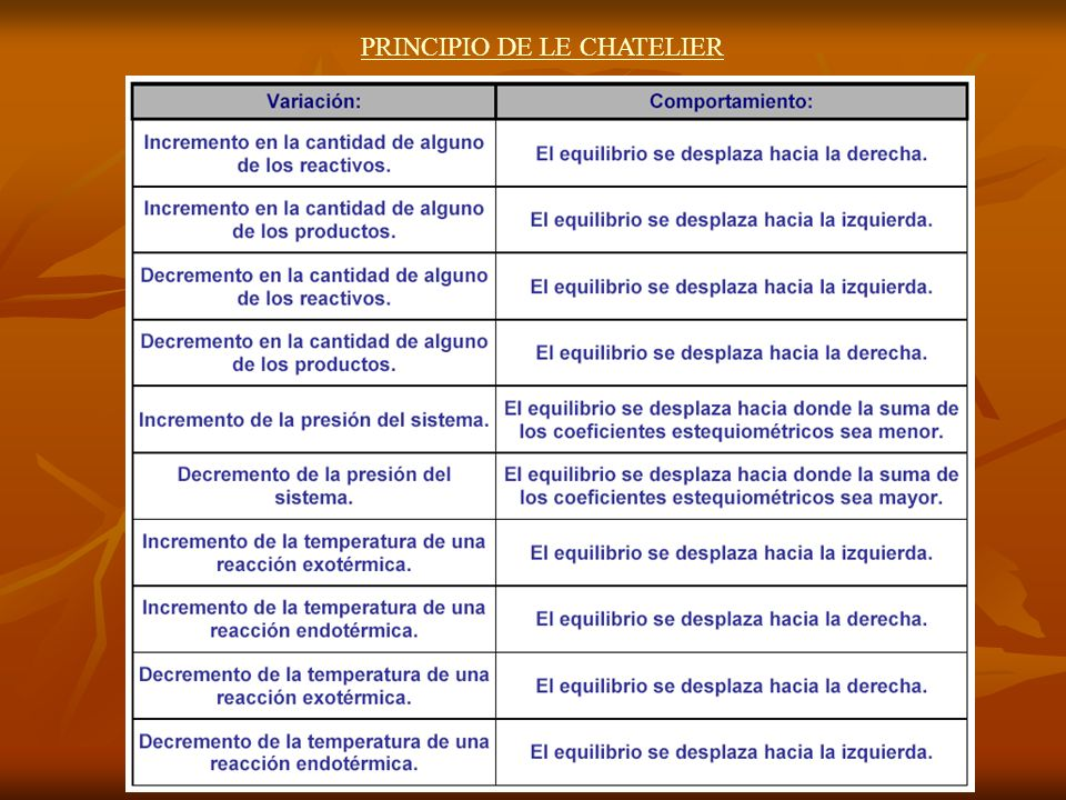 PRINCIPIO DE LE CHATELIER