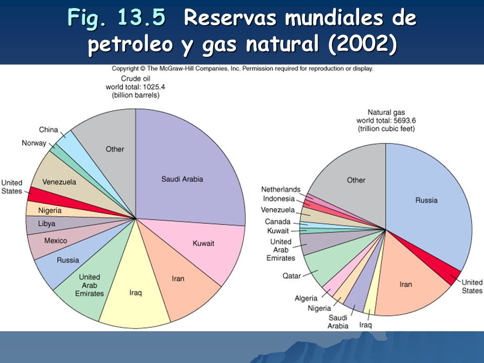 Fig. 13.5 Reservas mundiales de petroleo y gas natural (2002)