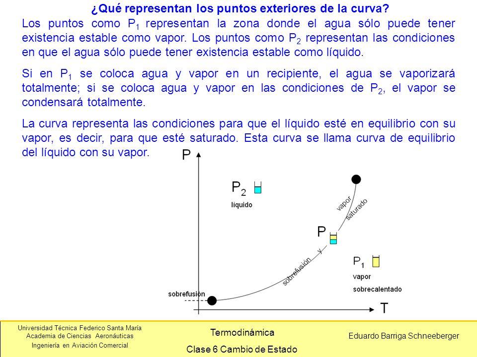 ¿Qué representan los puntos exteriores de la curva