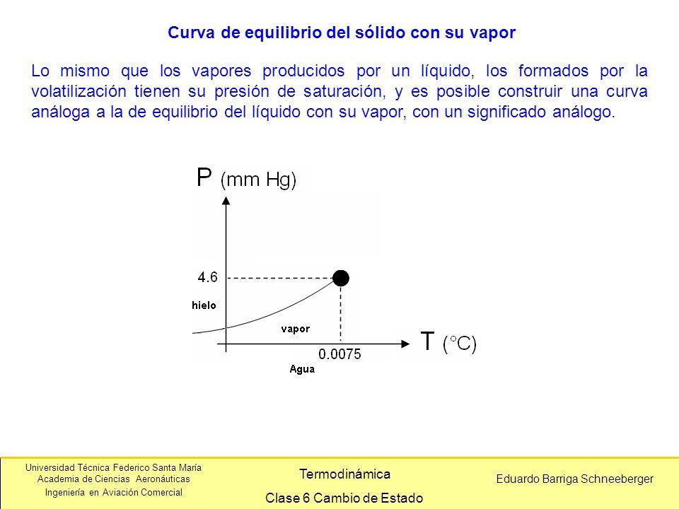 Curva de equilibrio del sólido con su vapor