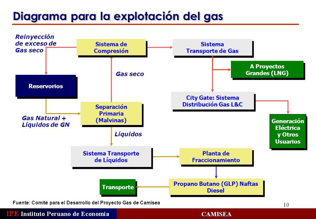 Planta de Fraccionamiento Propano Butano (GLP) Naftas Diesel