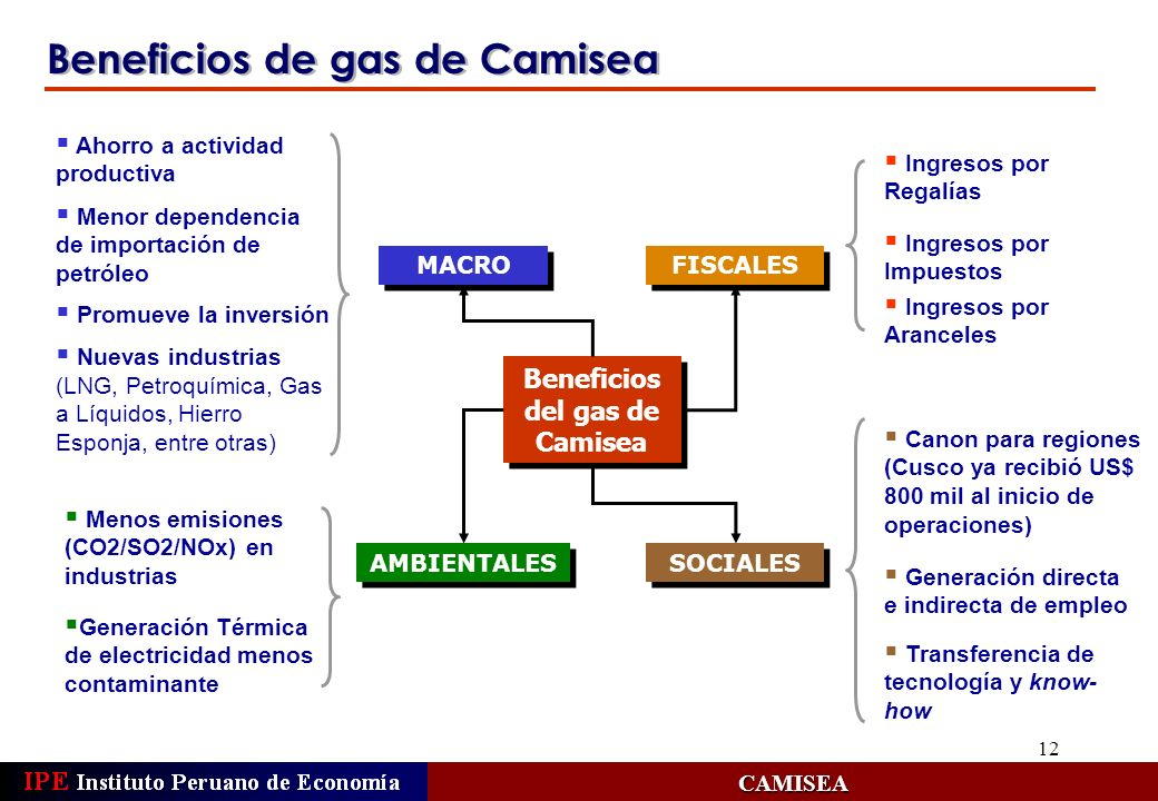 Beneficios del gas de Camisea