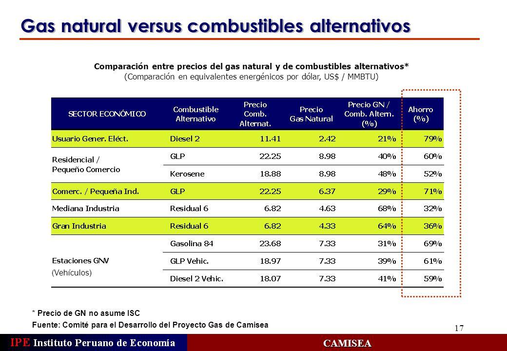 (Comparación en equivalentes energénicos por dólar, US$ / MMBTU)
