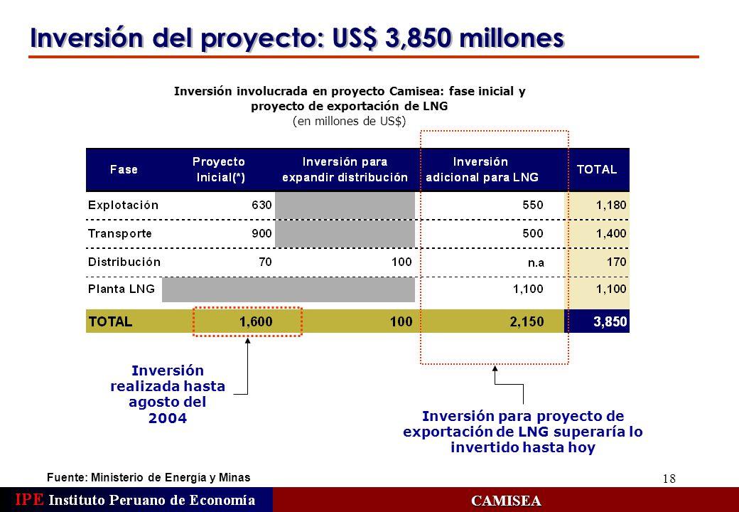 Inversión realizada hasta agosto del 2004