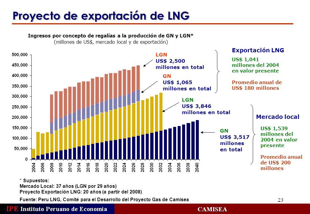 Ingresos por concepto de regalías a la producción de GN y LGN*
