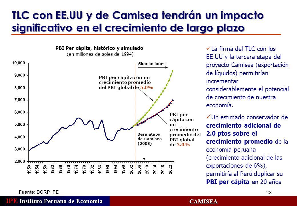 PBI Per cápita, histórico y simulado
