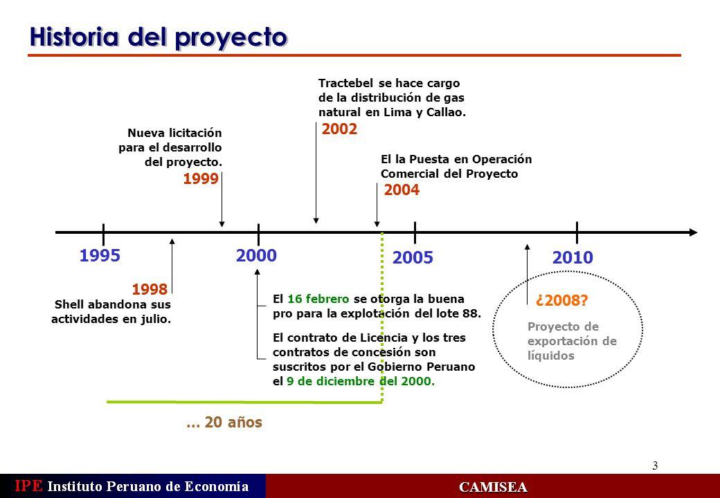 Historia del proyecto 1995 2000 2005 2010 2002 1999 2004 CAMISEA 1998