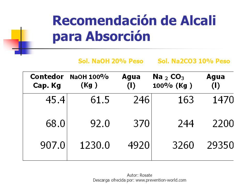 Recomendación de Alcali para Absorción